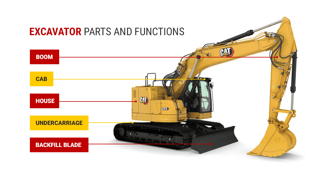 Excavator Parts and Functions